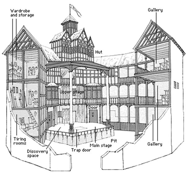 The Globe Theatre Shakespeare